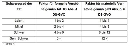 DSK-Bußgelder und der Aufteilung nach Schweregrad und Faktoren für Verstöße auf Basis der DS-GVO