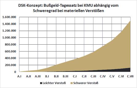 DSK-Konzept: Bußgeld-Tagessatz für KMU abhängig vom Schweregrad bei materiellen Verstößen