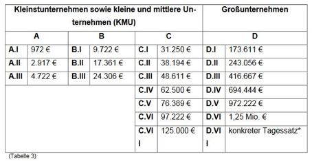 DSK Bußgelder von KMU - Großunternehmen